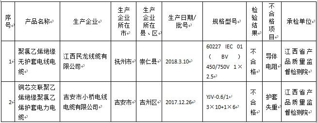江西抽检:吉安市小桥电线电缆连续两次抽查不合格